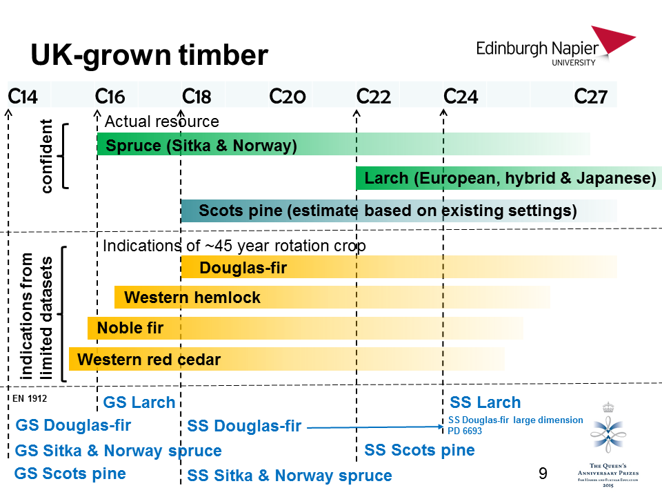 Indication of structural grading for the main UK-grown softwoods