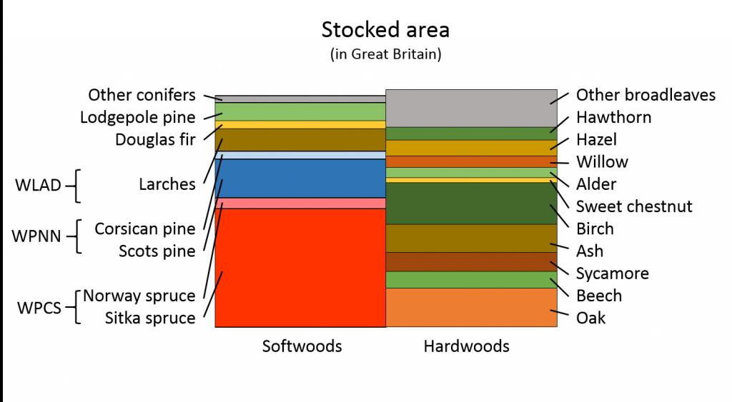 Stocked area