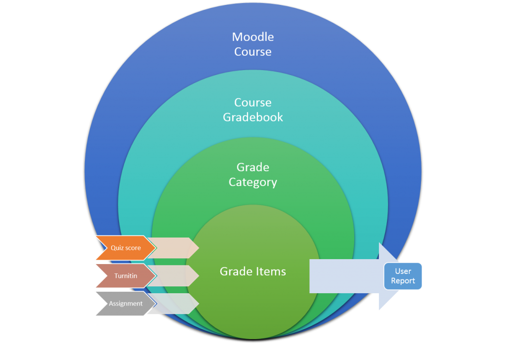 gradebook user activity An outcome can be removed from an activity by deleting it on the gradebook edit categories and items page this results in the outcomes being deselected on the update activity page modules.