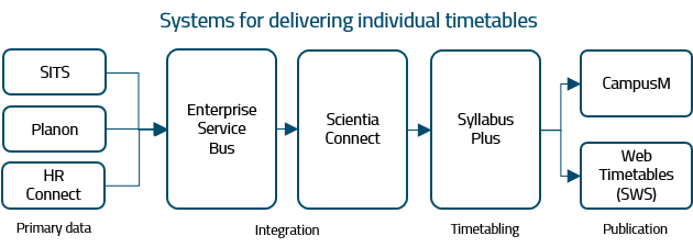 This image shows the systems used to deliver individual student timetables and how information flows from one system to the next.