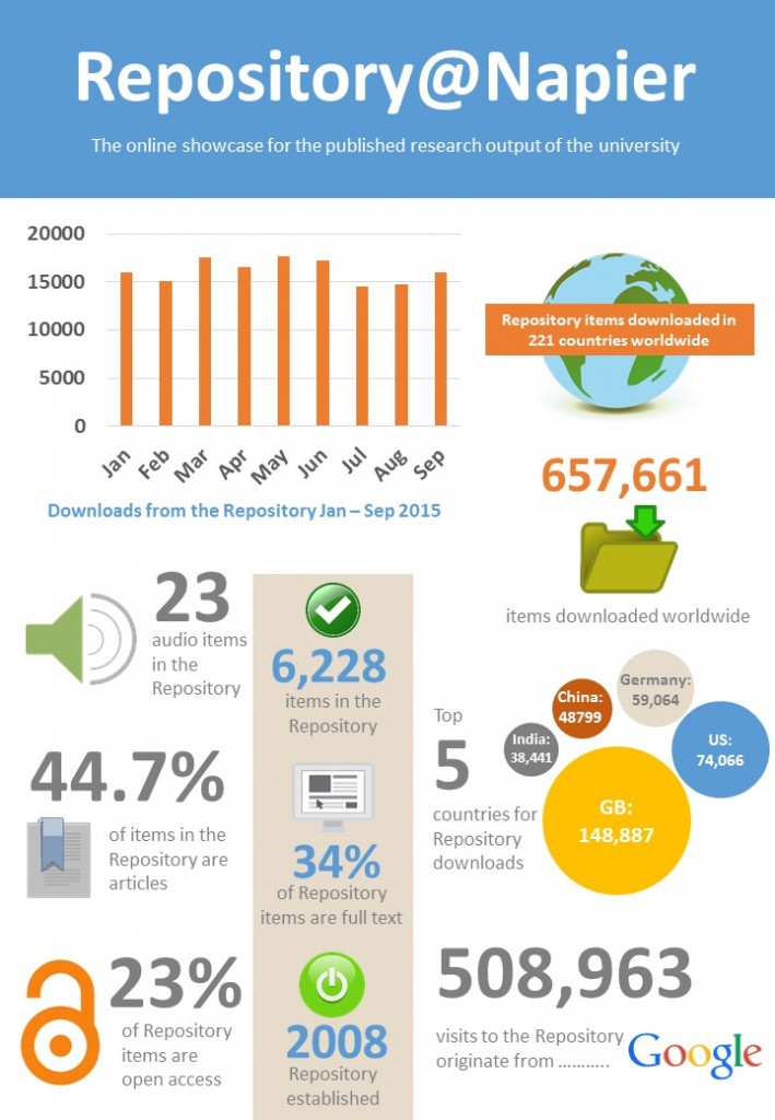 A4 Repository Infographic FINAL