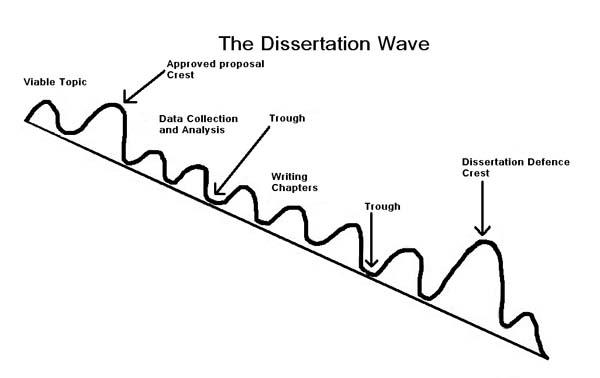 Dissertation2